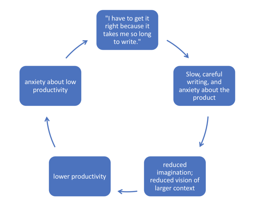 Cycle of excessive caution and lowered productivity.